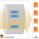 Creating A Realtime Analytics & Event Processing System For Big Data Using Amazon Kinesis