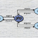 Consuming REST API in PHP Using Guzzle