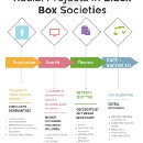 Racial Projects in Black Box Societies