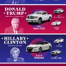 Does Your Car Reveal Your Voting Habits?