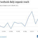 Facebook's algorithm isn't surfacing one-third of our posts. And it's getting worse