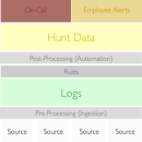 Lessons Learned in Detection Engineering