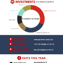 Frontline Ventures in 2015 [Infographic]