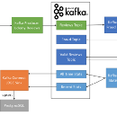 How to use Apache Kafka to transform a batch pipeline into a real-time one