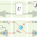 The Quantum Experiment That Simulates A Time Machine