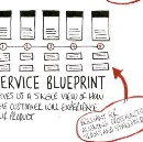 Speed up your team with a service blueprint