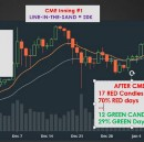 ONE month Before and After CME