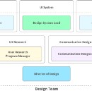 Designing a Design Team