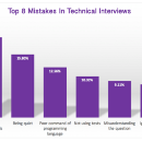 Top 8 Mistakes in Technical Interviews According to Data