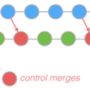 Fix conflicts only once with git rerere