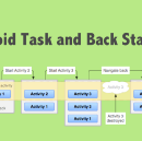 Android Task and Back Stack Review