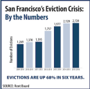 The Landlords Weigh in for Scott Wiener as Evictions Reach a Crisis Level