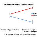 Trump's curiously high support in certain Wisconsin counties: A statistical analysis