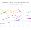 Trying to make sense of 10 years worth of SaaS funding data, in 14 simple charts
