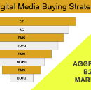The Greatest Media Buying Strategy For B2B SaaS Marketers