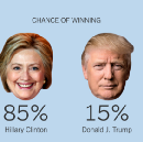 The New York Times' The Upshot's List of Other Things that Have a 15% Chance of Happening