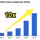 Mortgage tech will eliminate 270,000 jobs in the next 10 years, but the gains for consumers are…
