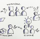 [ #anotacoes ] Lean Thinking for Disruptive Innovation