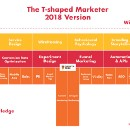 How do you stay in the top 1% of T-Shaped Marketers? (2018 Version)