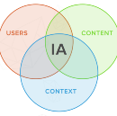 Information Architecture: What Is It and Where Did it Come From?