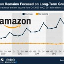 Damn Right Amazon Runs a Fucking Deficit and So Should America