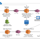 Creating a Machine Learning Data Pipeline in AWS Lambda