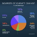 Six Reasons to Be Hopeful About Climate Change