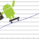 Tips for Creating a Scalable Minimum Viable Product for Android