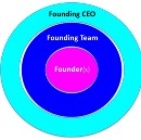 How to Build Great Founding Teams