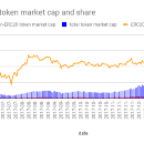 Market share of Ethereum-based tokens grows to 91%