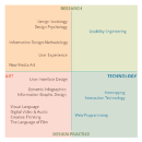Reread the classics, what is IxD, UX, and HCI? A designer's perspective