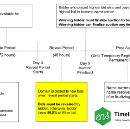 A Visual Timeline of an Ethereum Name Service Bid