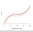 How you can use linear regression models to predict quadratic, root, and polynomial functions