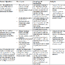 Defining a Proposal in One Table: How to Write a Blumenfeld Chart