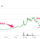 Trading Update: Bought Bitcoin, Syscoin, Litecoin, Blocknet and Augur