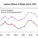 The Labour Party and the North of England: A Statistical Analysis (AKA the Discourse Must Die)