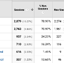Excluding Facebook and Google social sign-in from your referrals with Google Analytics