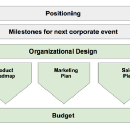 Budgeting and Planning for Startups