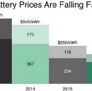 Chart of the month: Driven by Tesla, battery prices cut in half since 2014