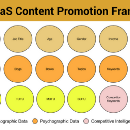 How to promote B2B SaaS content