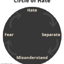 Where are you in the circle of hate?
