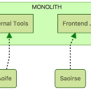 3 Hard Lessons from Scaling Continuous Deployment to a Monolith with 70+ Engineers