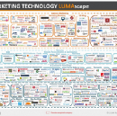 Marketing Automation Industry Snapshot