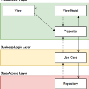 Android App Architecture Ground Up