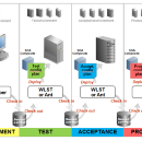 Individual Review — Deployment Environment, Automated Deployment, Code Coverage, Platform Selection