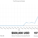 How Kip Got To 1.5M Users and 500k Transactions in 1 Year