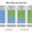 SaaS, PaaS and IaaS explained in one graphic