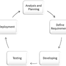 The Intrinsic Value Of Shortening The Software Release Cycle