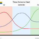 Searching for systems in the Three Horizons model