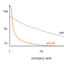 Why your startup idea isn't big enough for some VCs